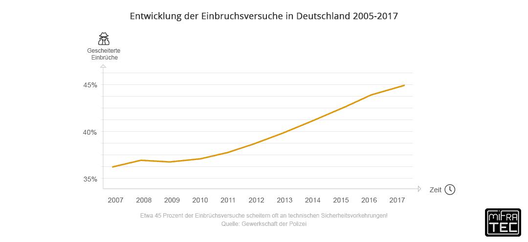 Entwicklung der Einbruchversuche in Deutschland in den letzten Jahren.